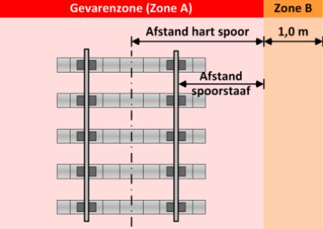 Gevarenzone A en nabijheidszone B